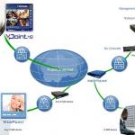 VCON EVCS Server Videokonferenzsoftware Client